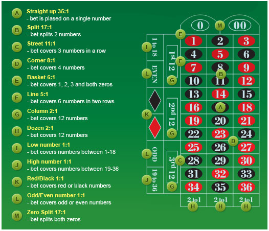 European roulette table rules
